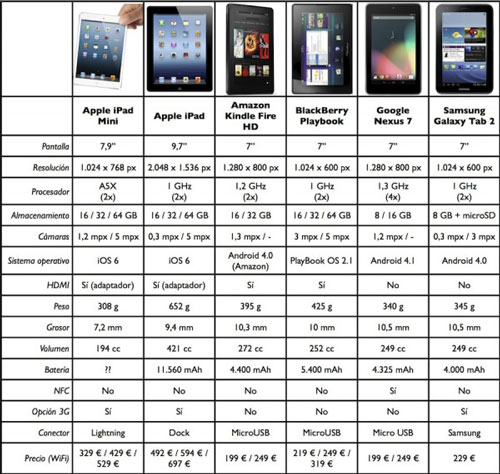 iPad Mini VS Galaxy Tab