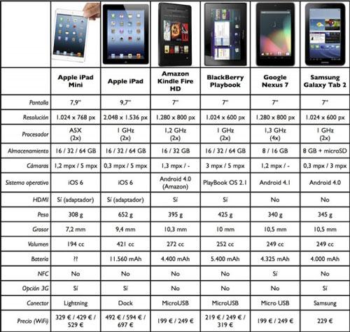iPad Mini VS Galaxy Tab
