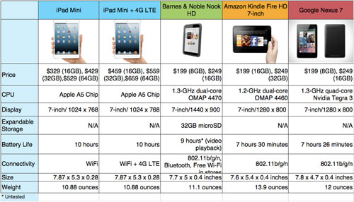 iPad Mini VS Kindle FireHD