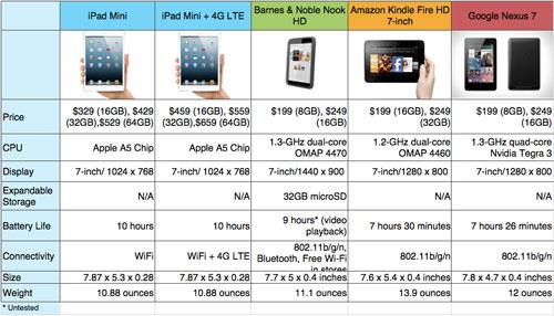 iPad Mini VS Kindle FireHD