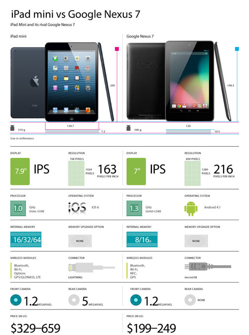 iPad Mini VS Nexus
