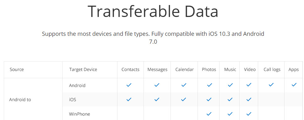 Transferable Data